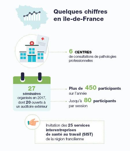CCPP en Ile-de-France - Quelques chiffres en Ile-de-France