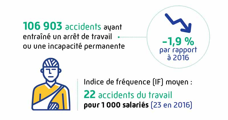 Illustration du nombre d'accidents du travail en baisse