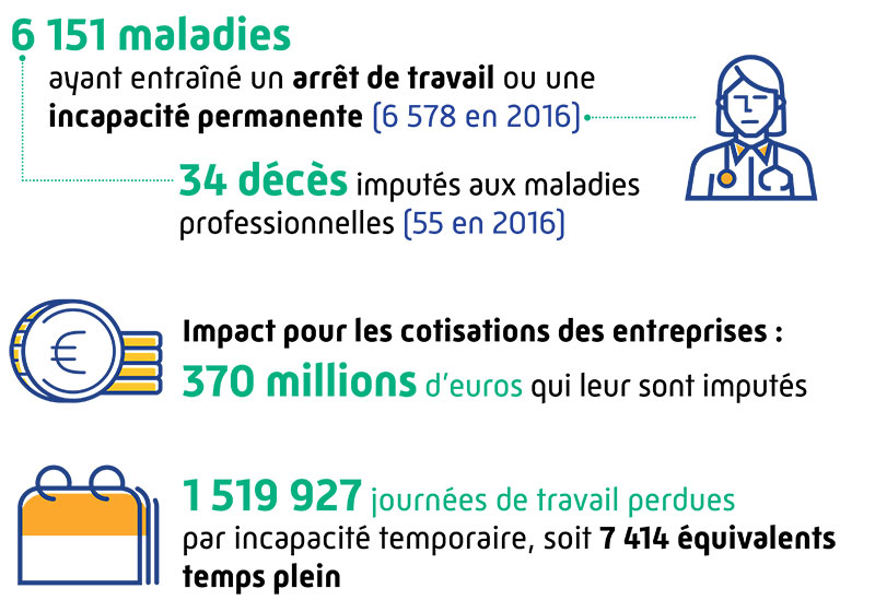 Illustratiion du nombre de maladies professionnelles qui diminue